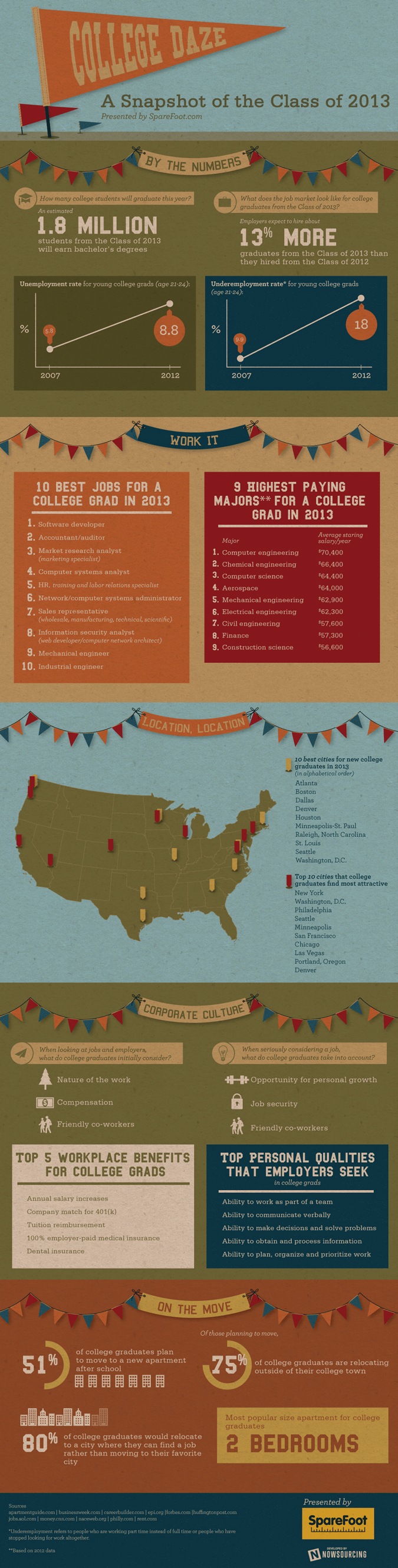 Done with College? Here's a Snapshot of Life for 2013 Grads